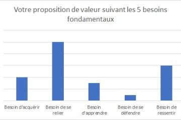 La valeur perçue d'une offre en fonction des 5 besoins fondamentaux