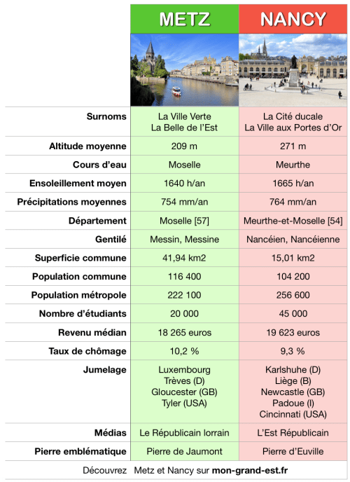 Comparaison Nancy-Metz © French Moments