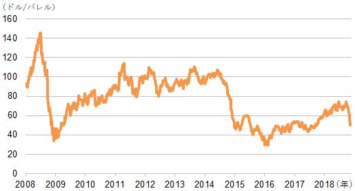【図表2】WTI原油先物価格の推移