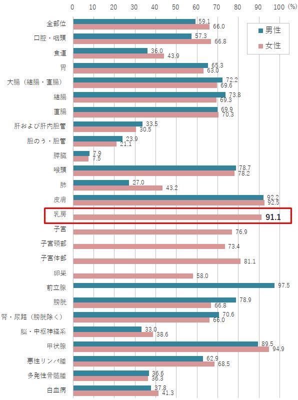 【図表1】がんの2006-2008年診断例の5年相対生存率