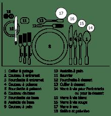 disposition table classique maître d'hotel