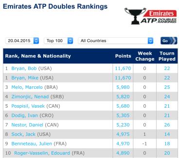 ATP Rankings Doubles