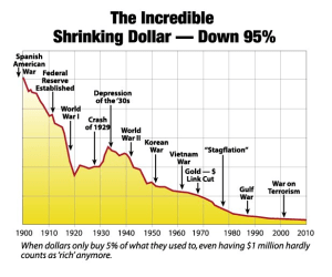 Chart of USD's fall over 100 years.