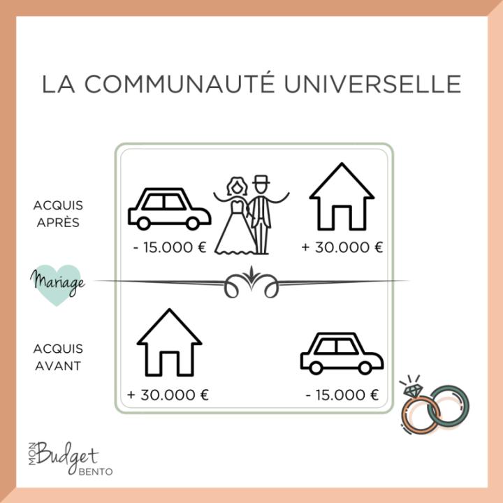 Mariage-sous-la-communaute-universelle