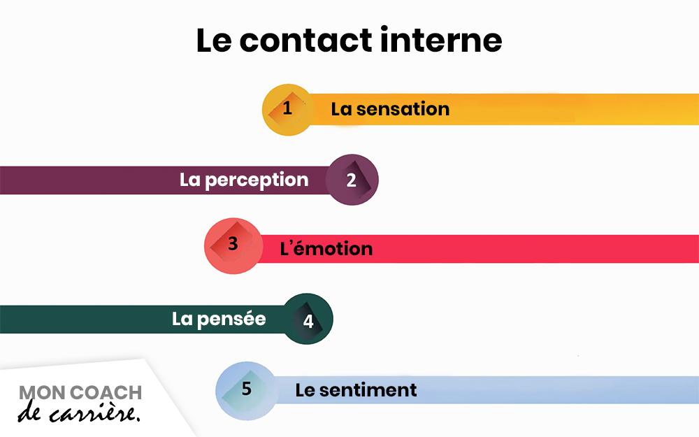 Le contact interne