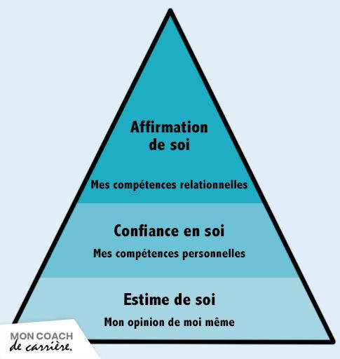 Pyramide de la confiance en soi