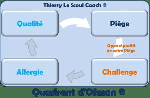 du Piège au Challenge - Quandrant d'Ofman