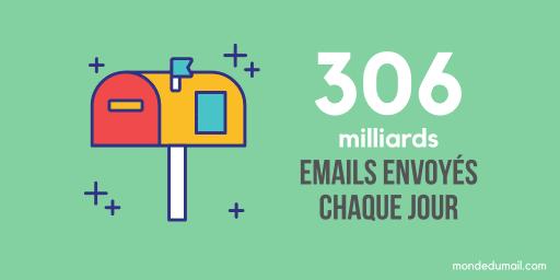 Nombre d'emails envoyé chaque jour