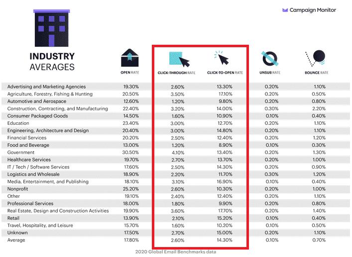 Taux de clic moyen par industrie et par jour