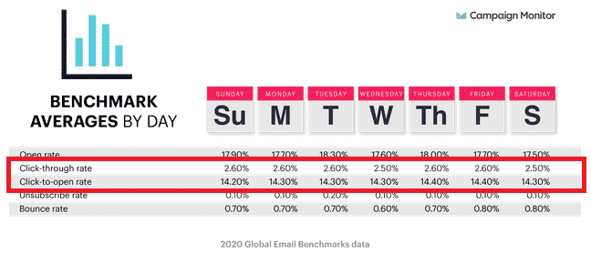 taux de clic par jour