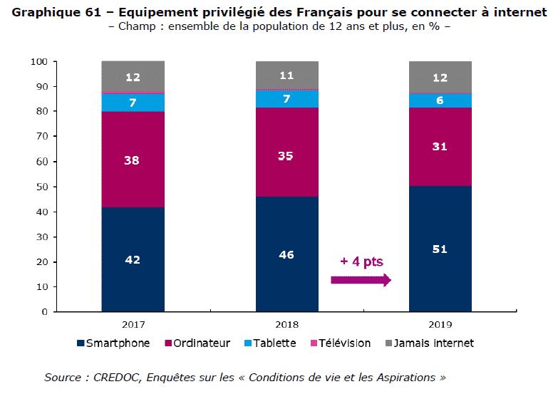 51% des français préfèrent les smartphones comme moyen de se connecter à internet, et ce chiffre grandit encore