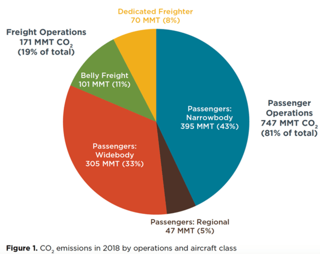 A chart showing carbon emissions from planes.