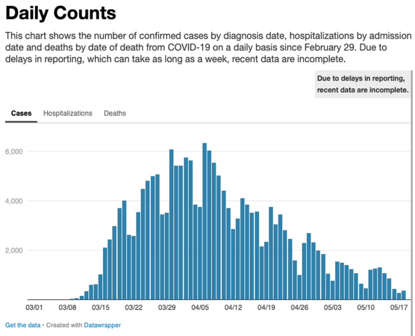 Feeling overwhelmed by coronavirus info? These trackers can help.