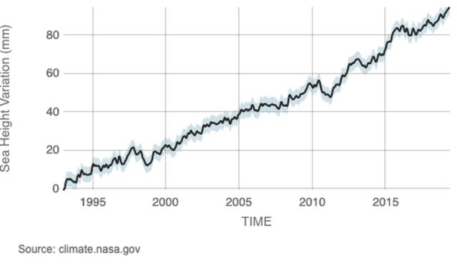 Sea level rise documented via satellite observations.