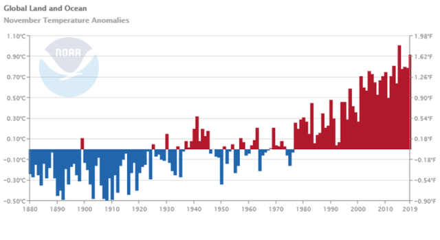 November temperature trends since the 1880s.