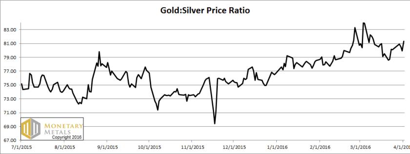 letter apr 3 ratio, gold silver ratio