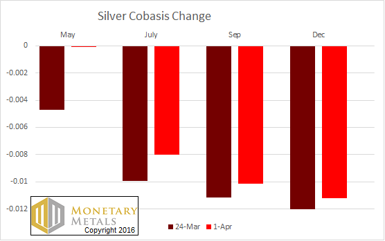 letter apr 3 silver cobasis change from the gold and money supply report