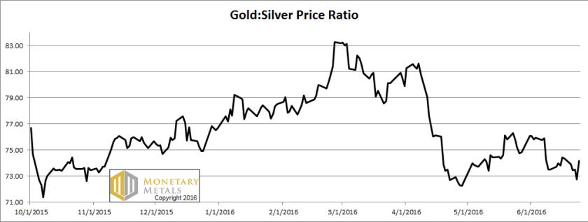 letter jun 26 gold silver ratio