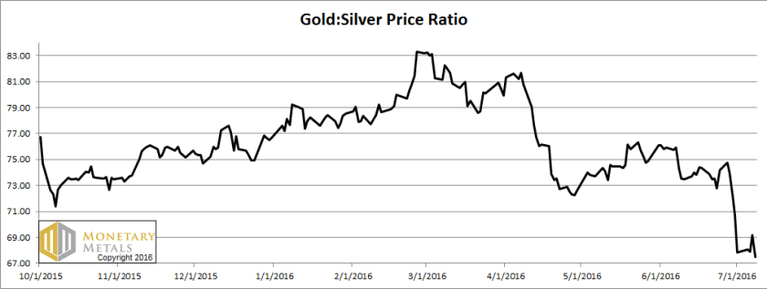 letter jul 10, gold silver ratio