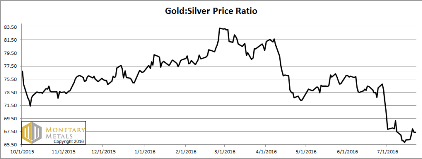 letter jul 24, gold silver ratio