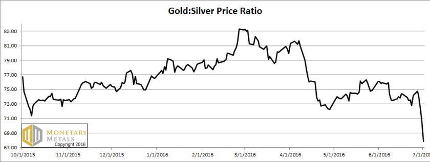 letter jul 3, gold silver ratio