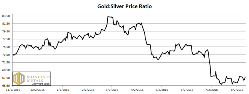 letter aug 14, gold-silver ratio