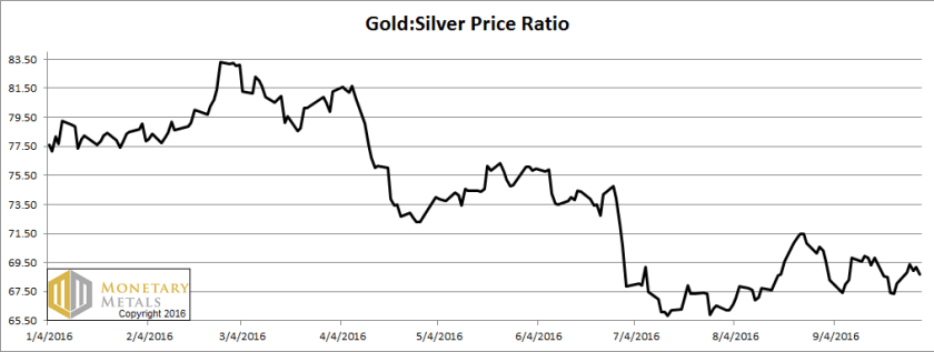 letter-oct-2-ratio, gold and silver