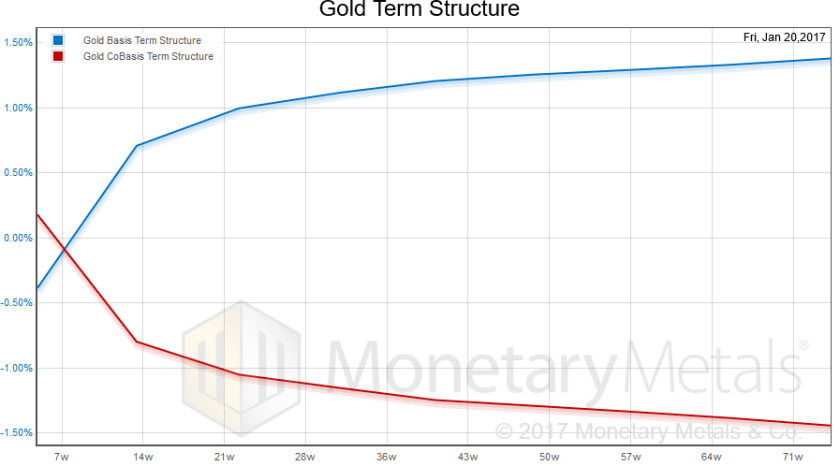 gold, short-term structure