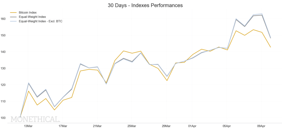 30 days crypto indexes