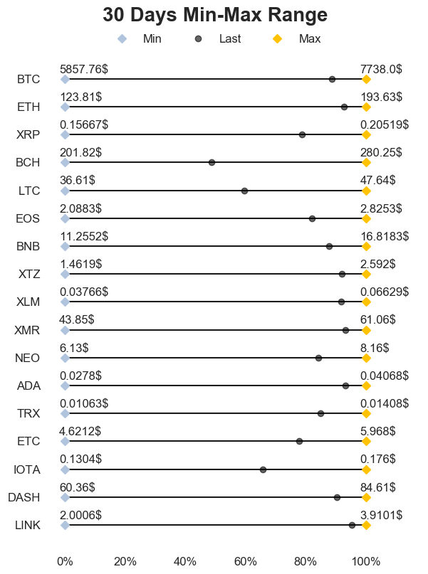 30 days range, only BCH on the wrong side