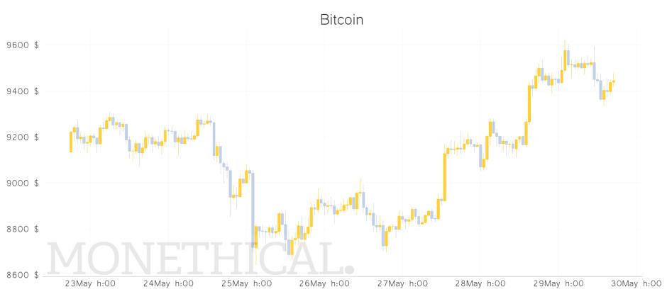 Bitcoin price graph May 29