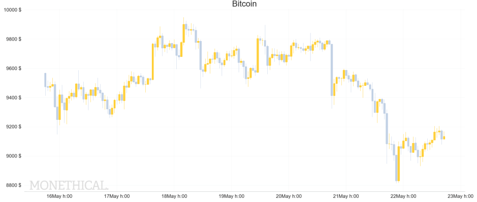 Bitcoin price graph May 22