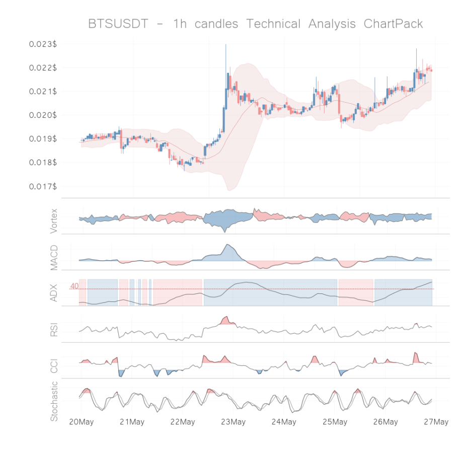 bts coin technical analysis 1h may 26