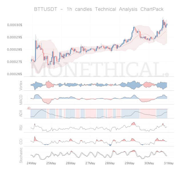 btt coin technical analysis 1h may 30