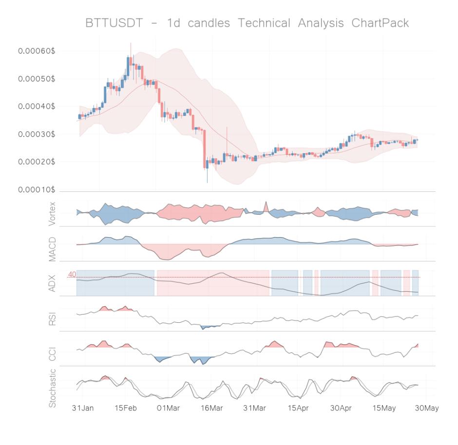 Btt coin technical analysis 1d may 26