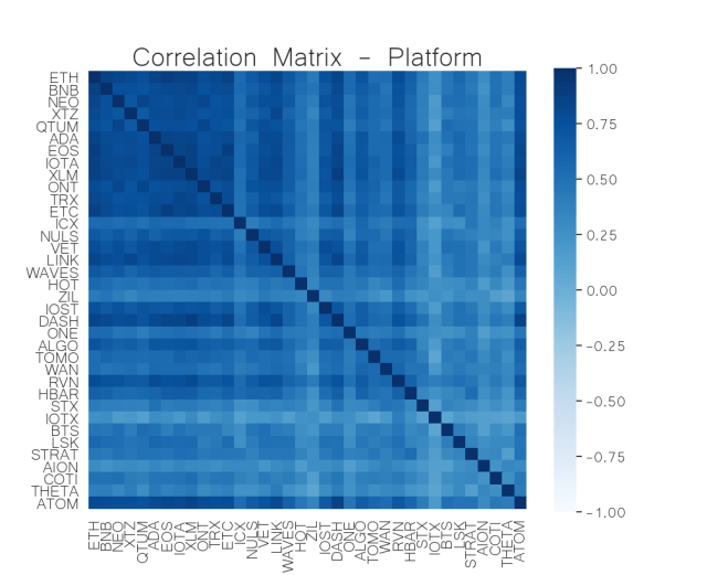 crypto platform correlation matrix may 25