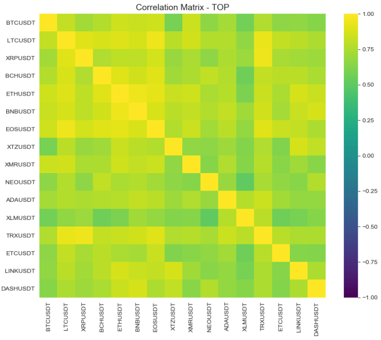 Correlation of crypto top projects May 2020