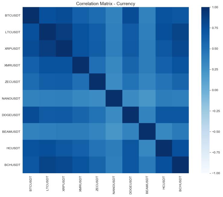 correlation matrix currency may 18