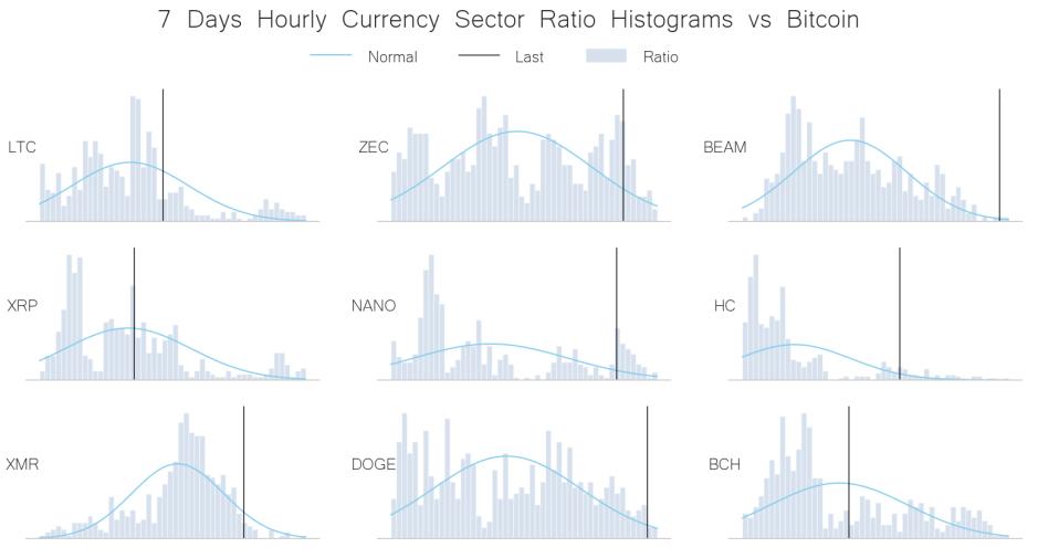 currency peers vs BTC may 25