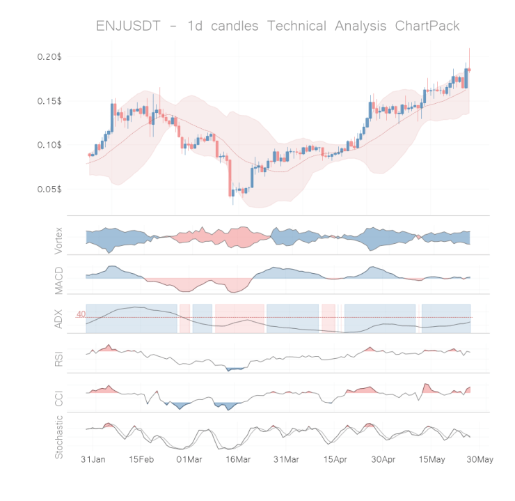 ENJ coin technical analysis 1d may 26