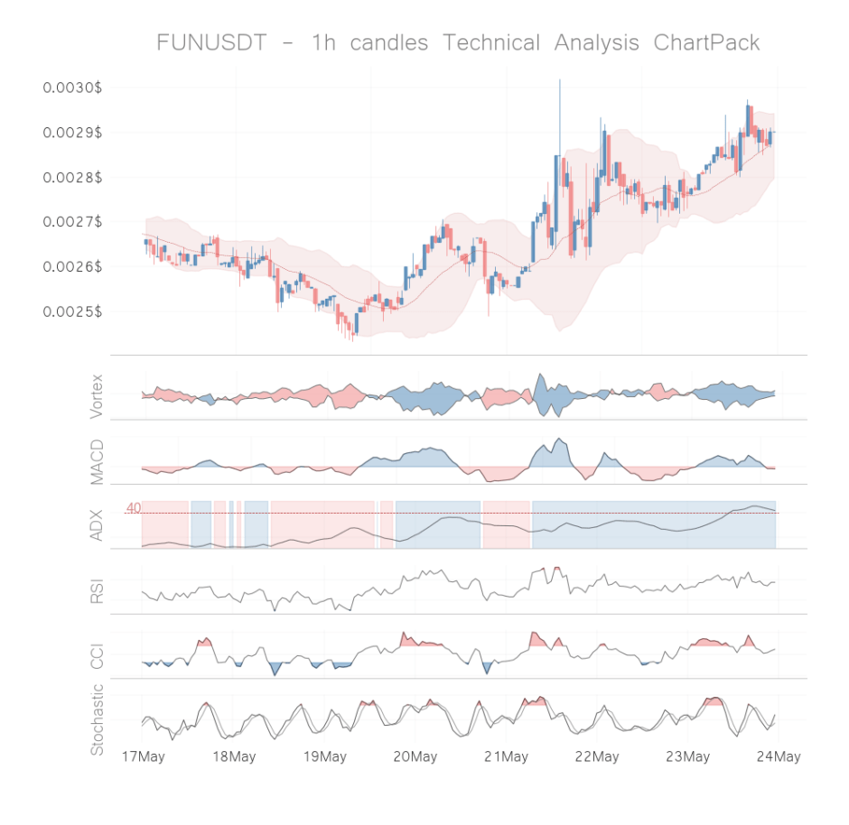 funfair coin technical analysis 1h may 23
