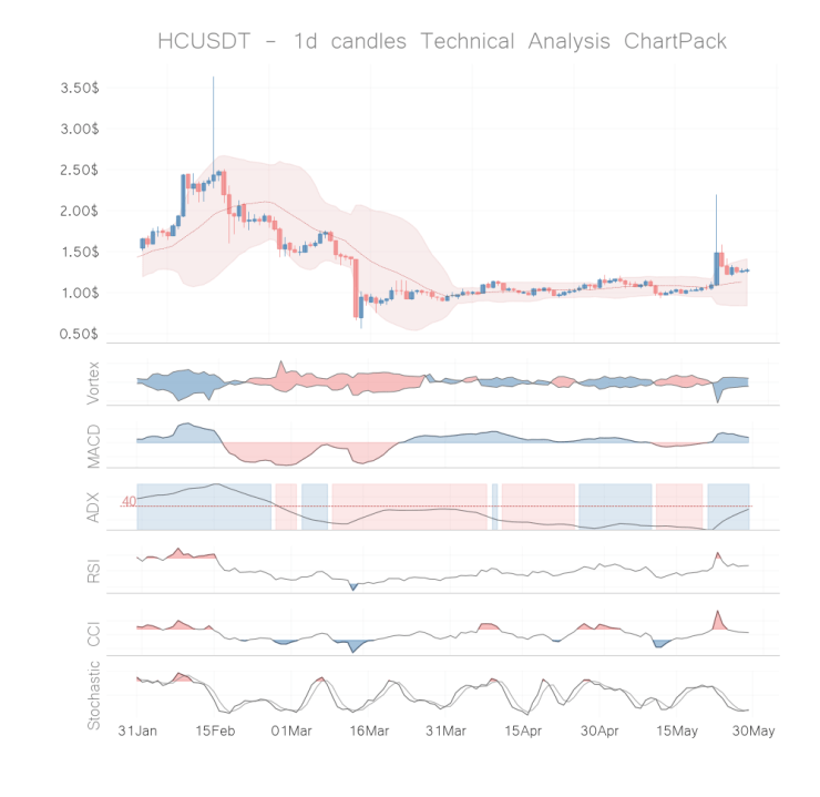 hc coin technical analysis 1h may 28