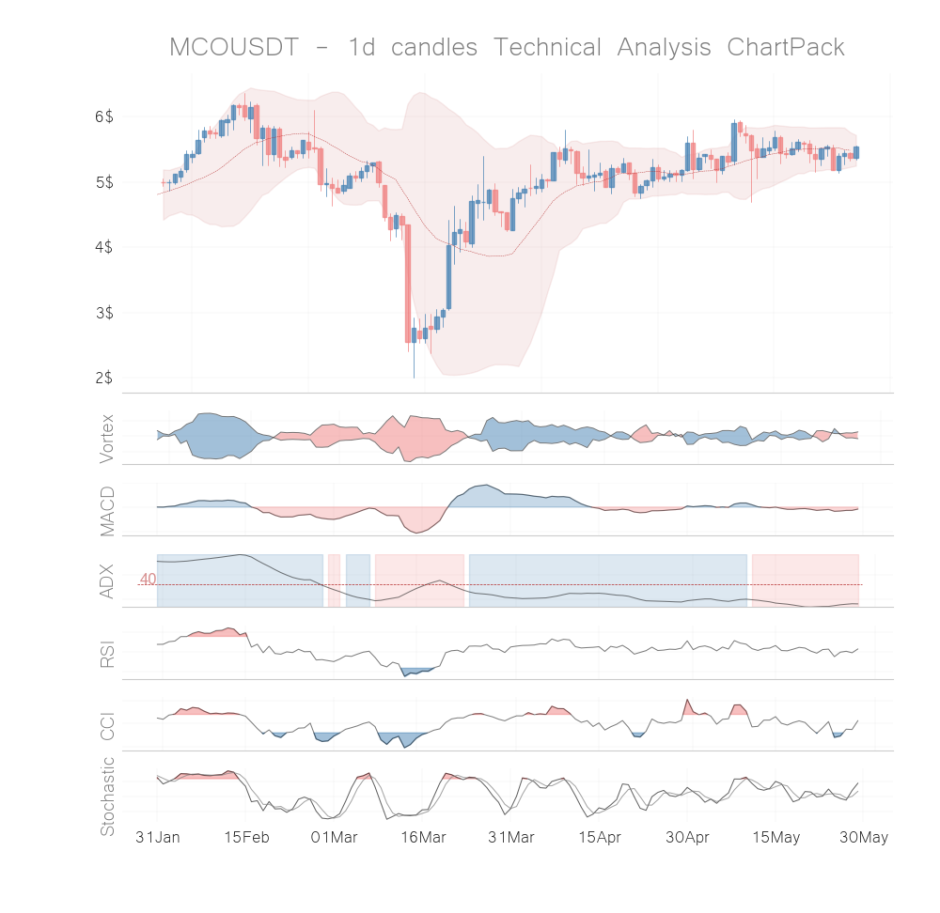 mco coin technical analysis 1h may 28