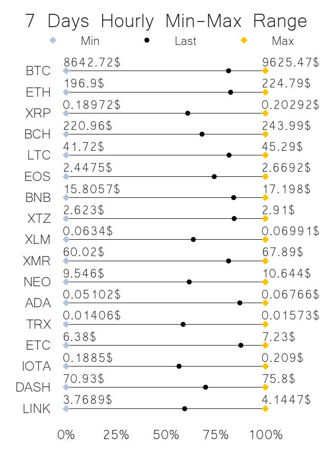 Crypto price range may 29