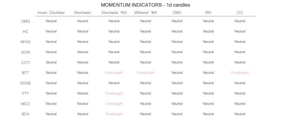 technical analysis crypto momentum indicators may 28 daily