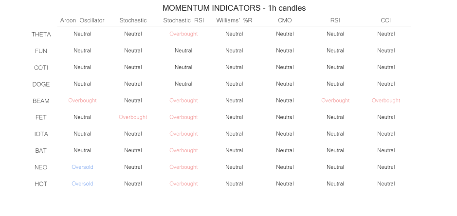 technical analysis crypto momentum indicators may 23