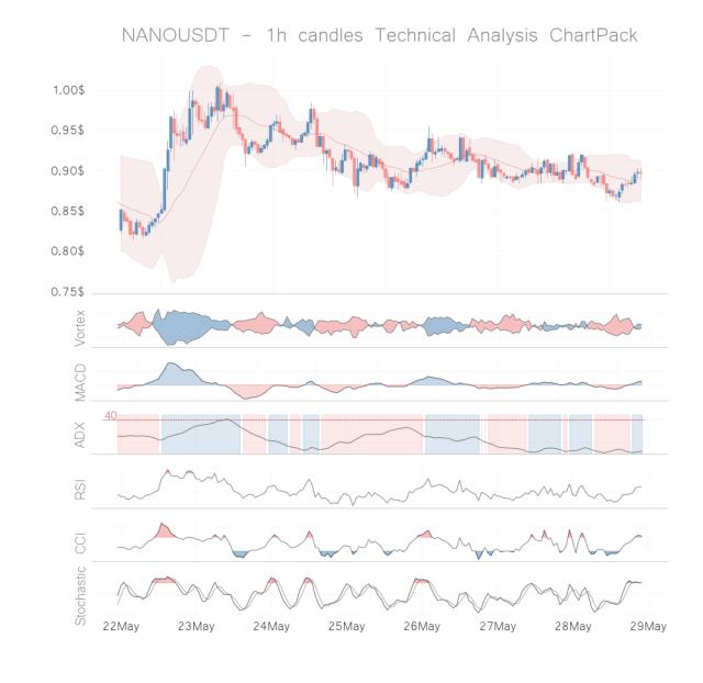 nano coin technical analysis 1h may 28