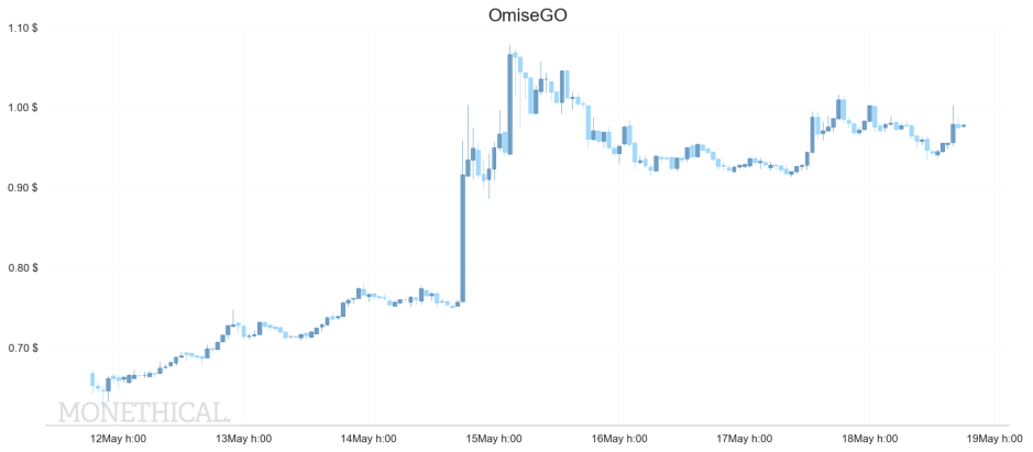 omisego price weekly may 18
