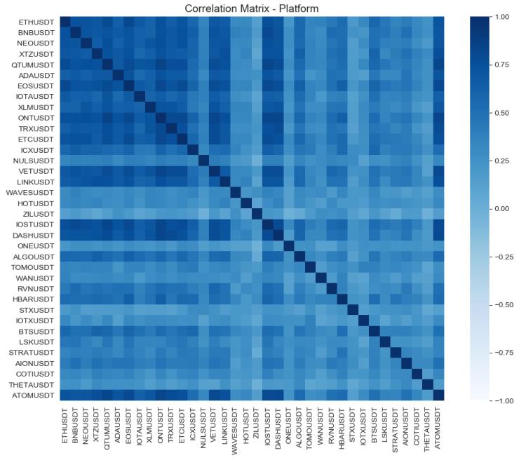 Correlation matrix crypto platforms may 18