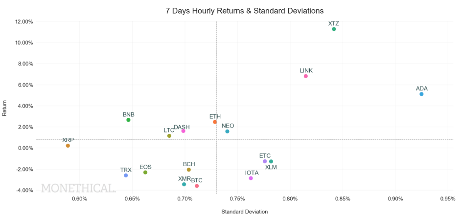 crypto return standard deviation scatter May 22